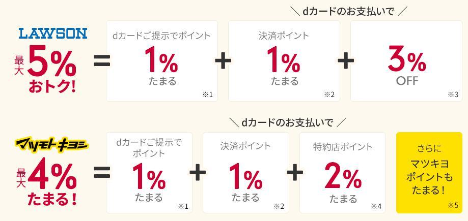 dカード提示で1%のポイント還元 dカード決済で1%のポイント還元 ⇒合計:2%